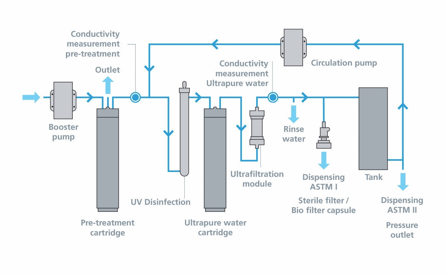 Common Types of Water Treatment Systems